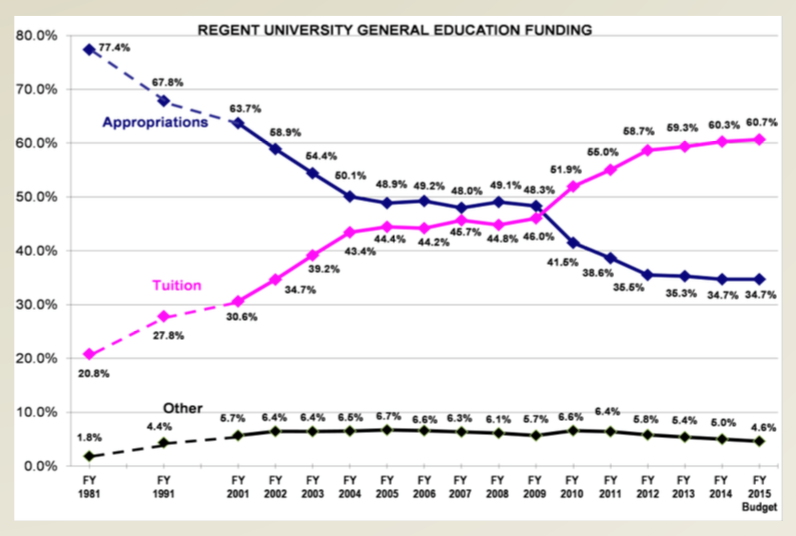 1981-2015 University Revenue Source