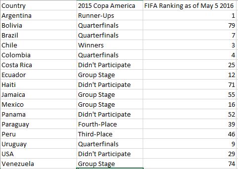 rankings]