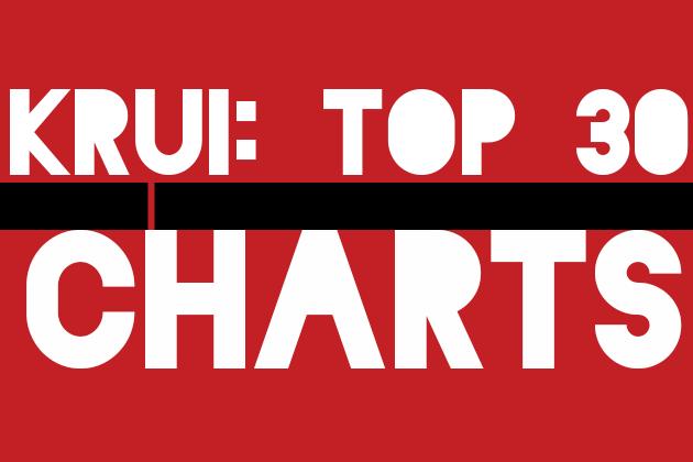 KRUI Chart